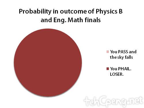 I hate pie charts